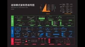 【知识地图】连锁模式复制思维导图(附高清版本下载)